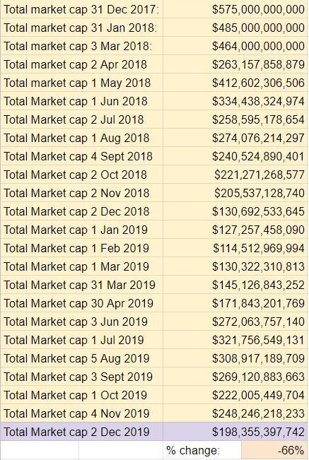 2018 Top Ten Crypto Index Fund Experiment November 2019 Recap - Total Market Cap