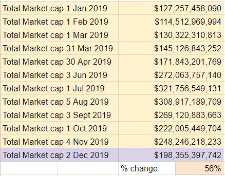 2019 Top Ten Crypto Index Fund Experiment November 2019 Recap - Total Market Cap