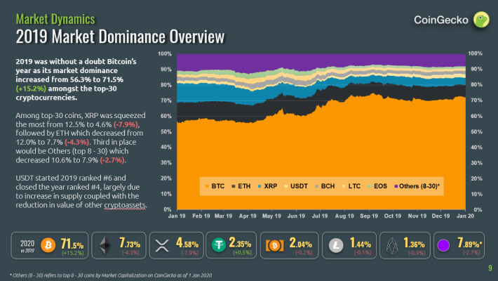 Cryptocurrency 2019 Market Dominance Overview