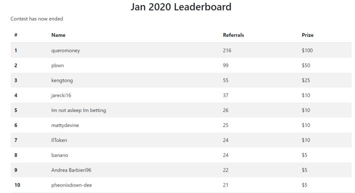 january leaderboards