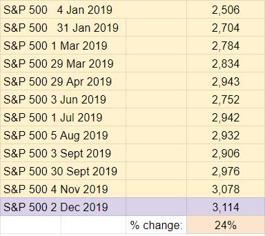 2019 Top Ten Crypto Index Fund Experiment November 2019 Recap - S and P 500