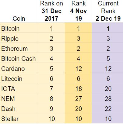 2018 Top Ten Crypto Index Fund Experiment November 2019 Recap - Rank
