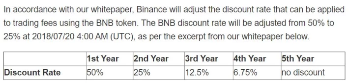Binance Fees Structure