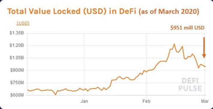 defi valuation graph