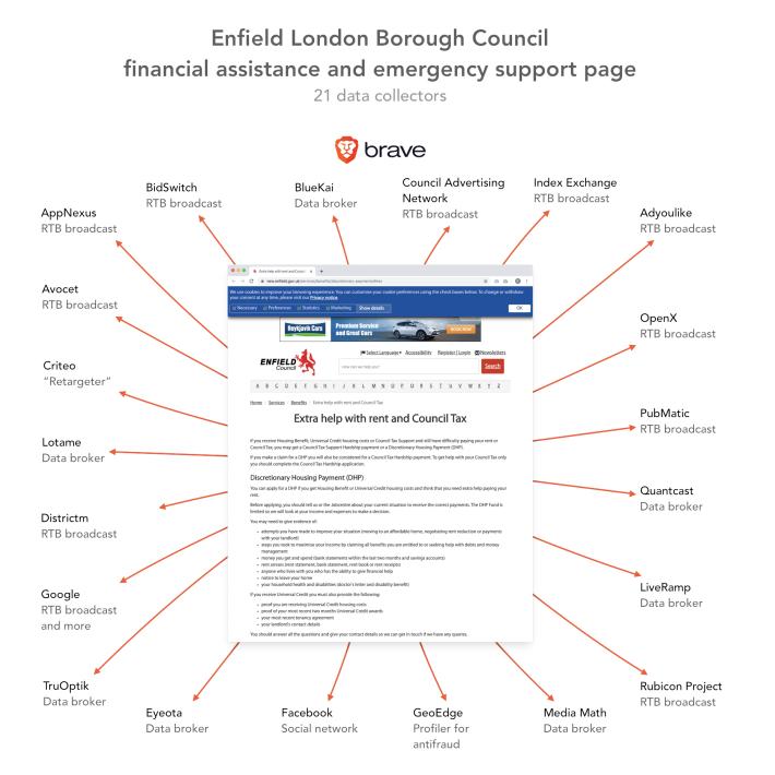 Brave Enfield London Data
