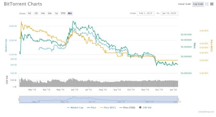 BTT price chart