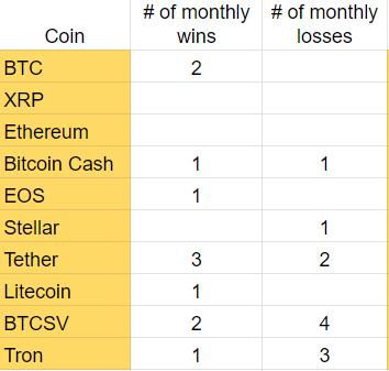 2019 Top Ten Crypto Index Fund Experiment November 2019 Recap - Wins and Losses