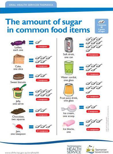 Teaspoons of sugar in food