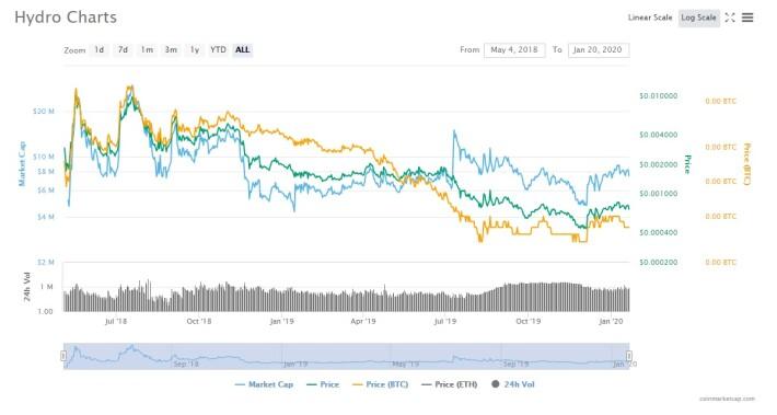 Hydro price chart