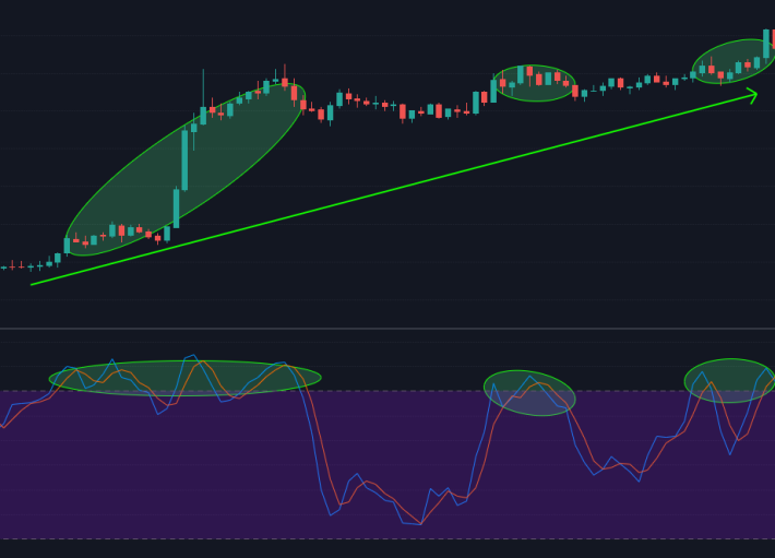 Stochastic Overbought multiple times