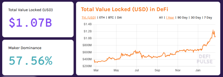 Total value locked in DeFi according to DeFi Pulse