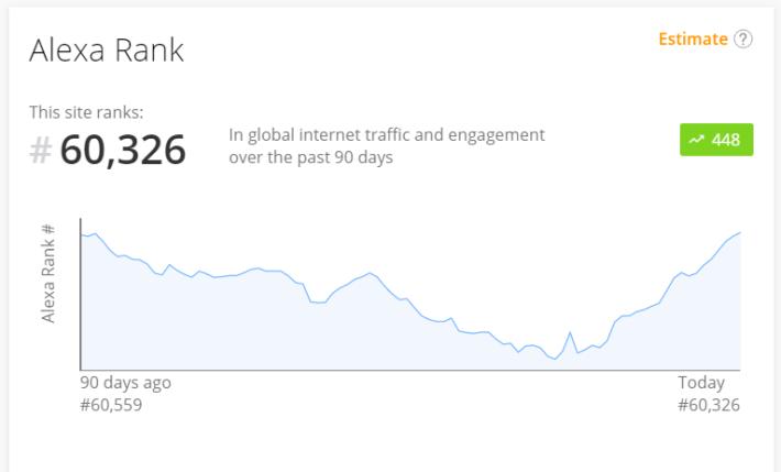 Uptrennd Alexa ranking