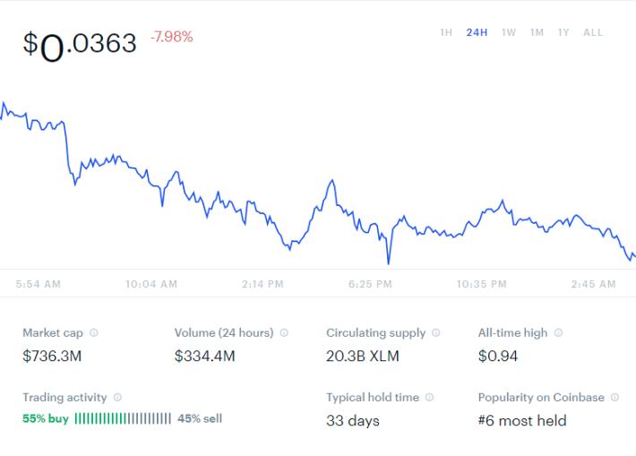 Coinbase XLM Graph