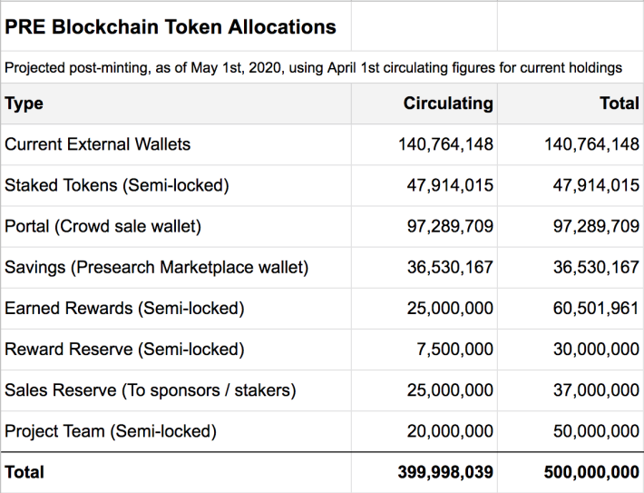 *Semi-Locked: Meaning these tokens are not expected to be on secondary markets any time soon. They're used within the project ecosystem with constraints, or as performance incentives for team members.