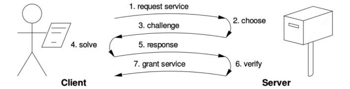 Challenge response in POW