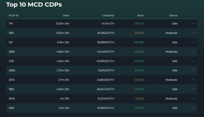 Top 10 CDPs in MakerDAO as seen on DeFi Explore