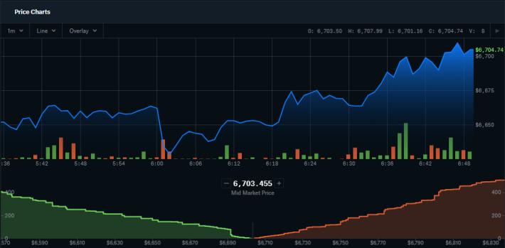 CoinbasePro Graph 4-2-20