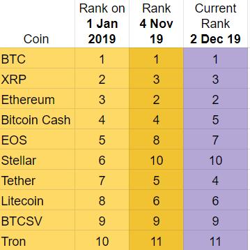 2019 Top Ten Crypto Index Fund Experiment November 2019 Recap - Rank