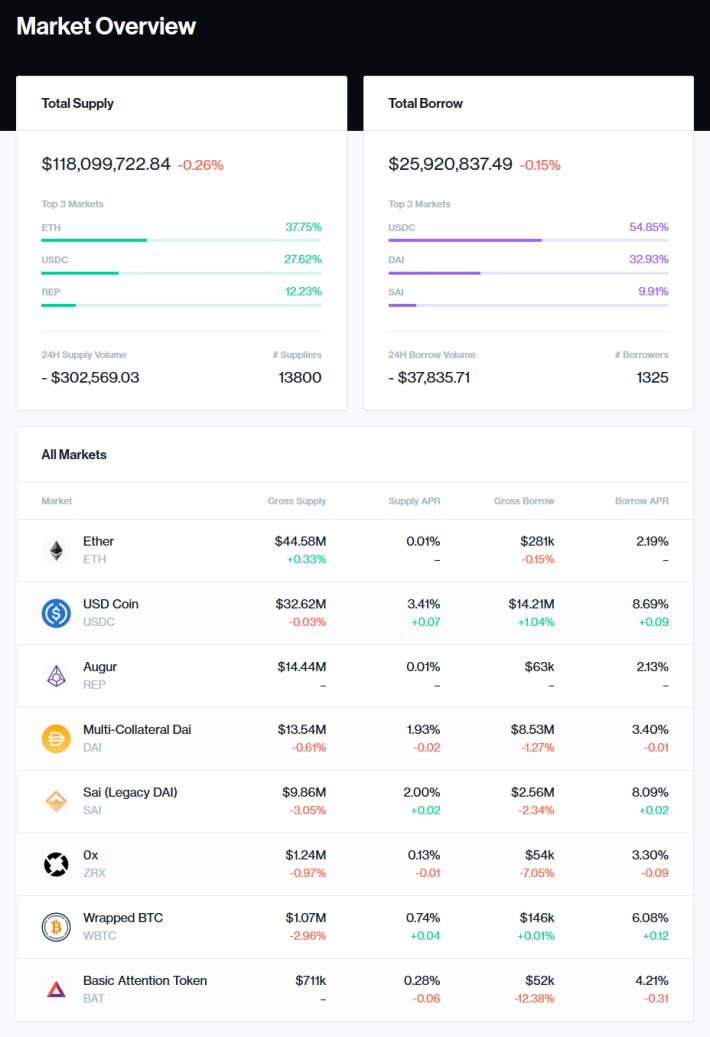 compound finance crypto bitcoin blockchain markets