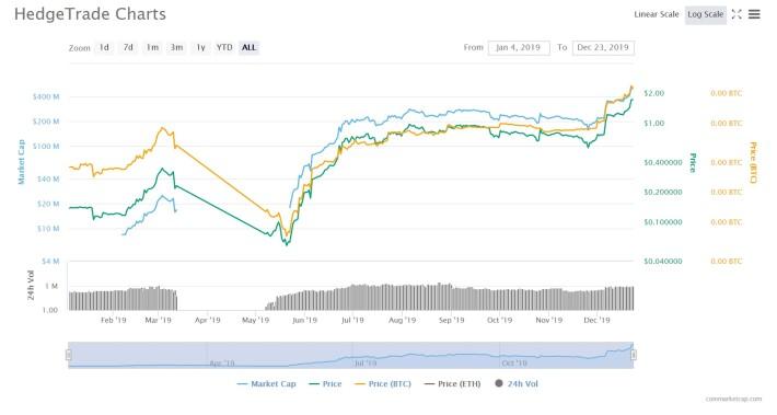 HEDG price chart