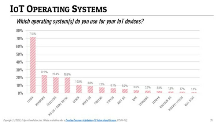 ITPro Survey from 2018 for Linux OS Embedded Share of market