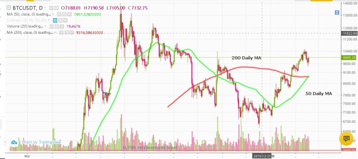 Bitcoin's Golden Cross occurred Today.