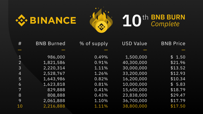 History of Binance BNB Burns