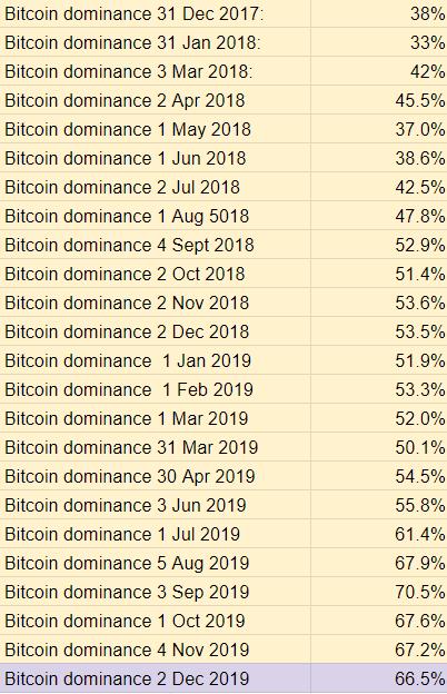 2018 Top Ten Crypto Index Fund Experiment November 2019 Recap - Bitcoin Dominance