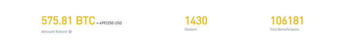 Binance Charity Stats