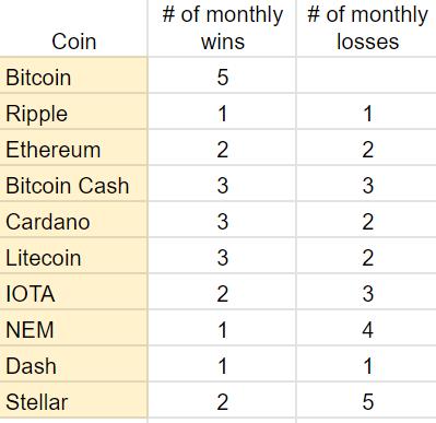 2018 Top Ten Crypto Index Fund Experiment November 2019 Recap - Wins and Losses