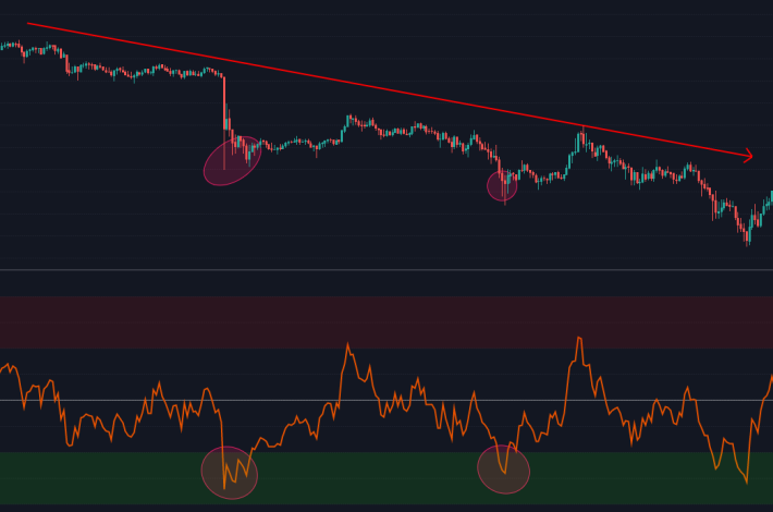 RSI Oversold multiple times