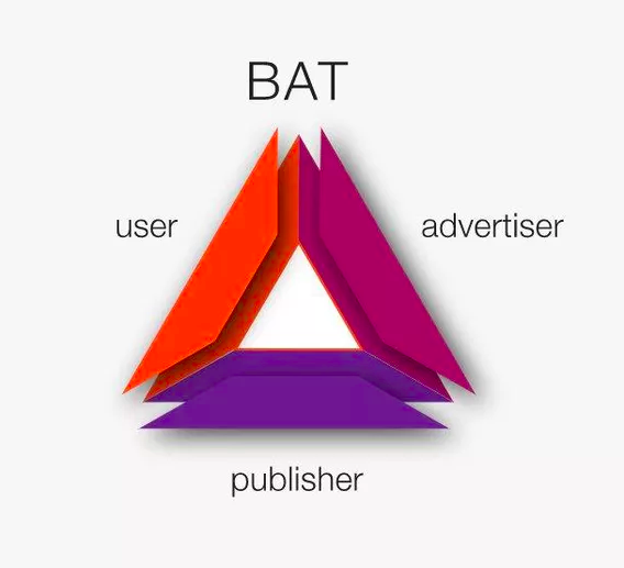 BAT Triangle