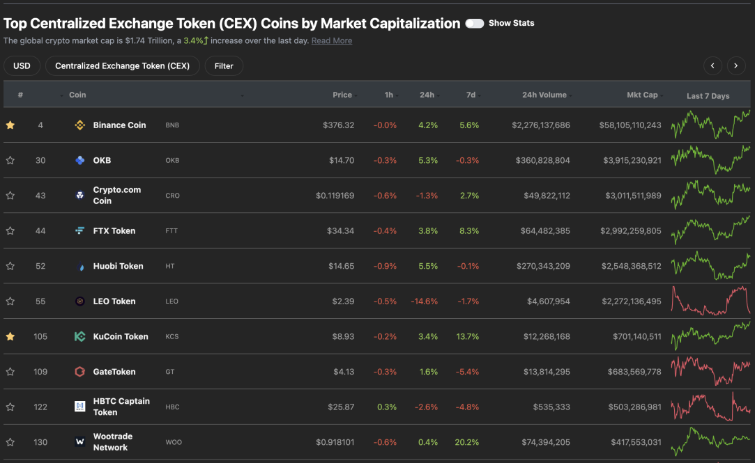 TOP 5 Centralized Exchange Coins And Tokens