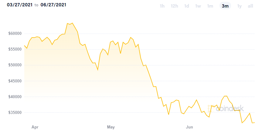 bitcoin ticker 3 month