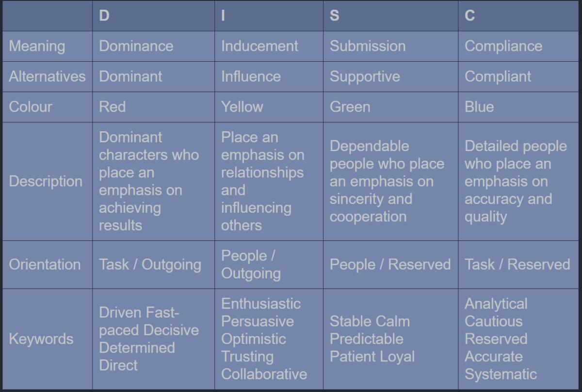 Key attributes of profiles