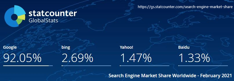 statcounter search engine market share