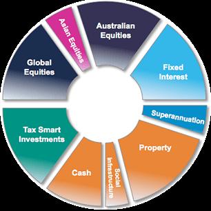 Sample portfolio from Australian Unity