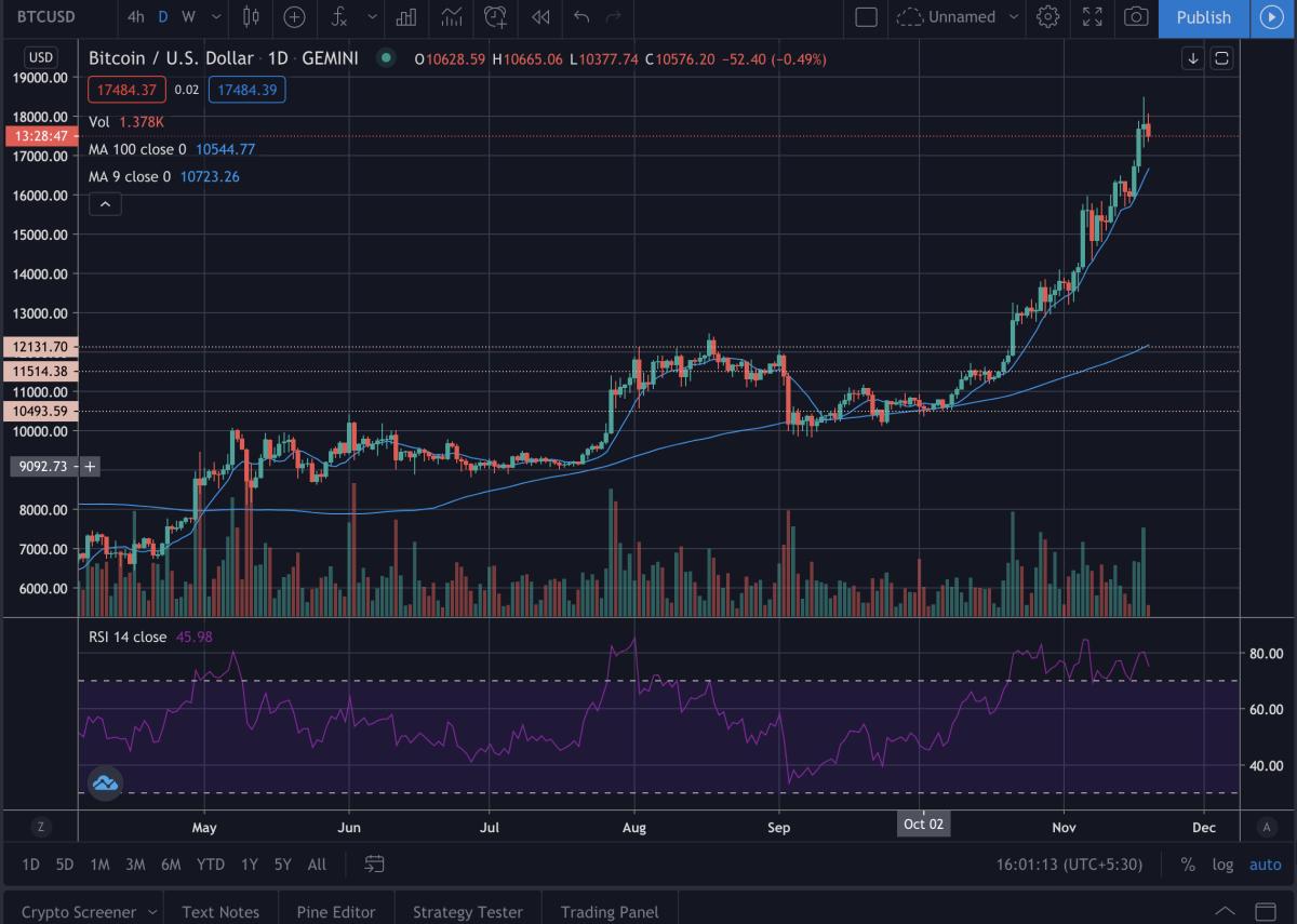 bitcoin price movement, btc, cryptocurrency
