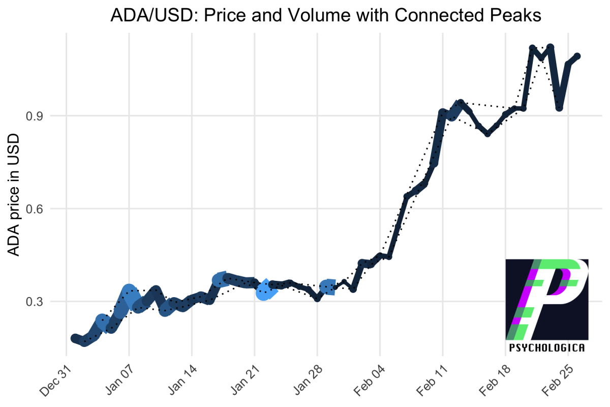 ADA/USD Market Structure