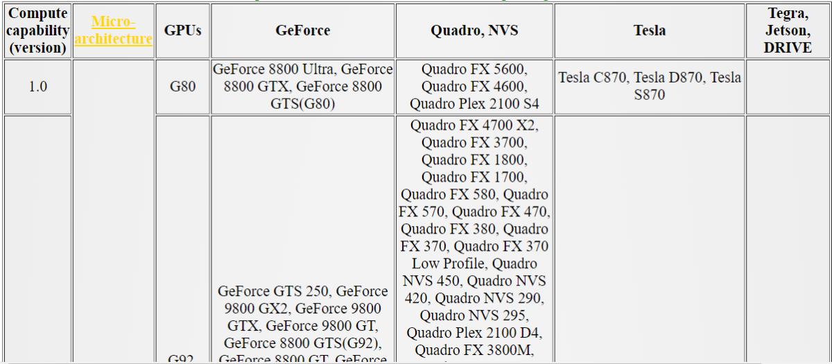 Nvidia Card Compute Capability Table