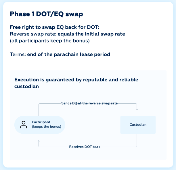 DOT/EQ token swap risk-free model