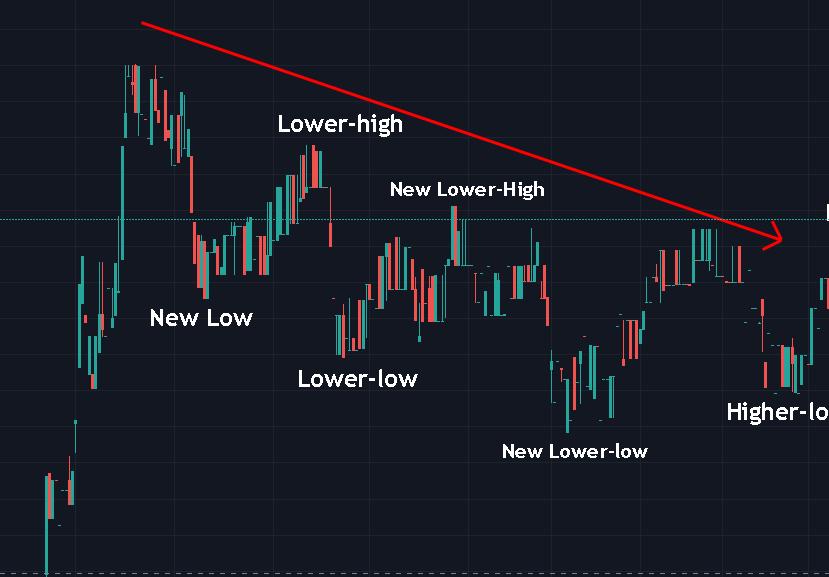 lower-lows trading trends trevor balthrop