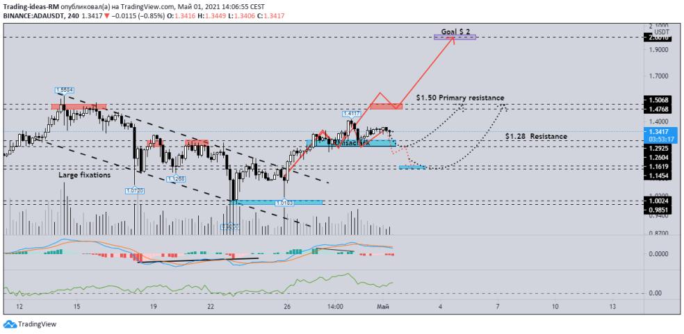 4-hour ADA / USDT chart. Source: TradingView