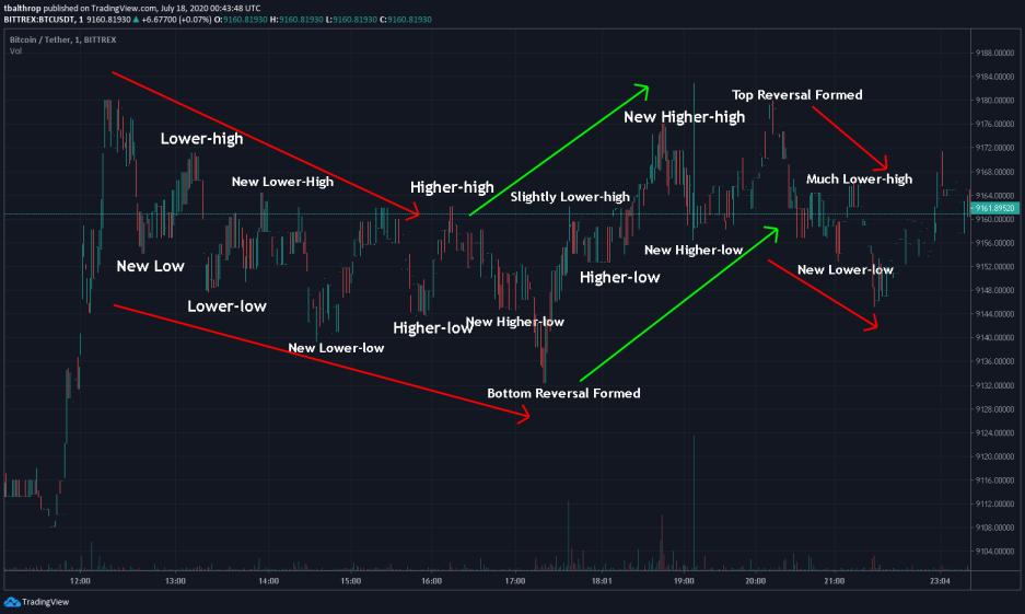 chart example trevor balthrop trend bitcoin trading