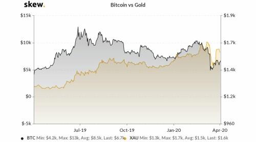 One-year Bitcoin vs gold chart