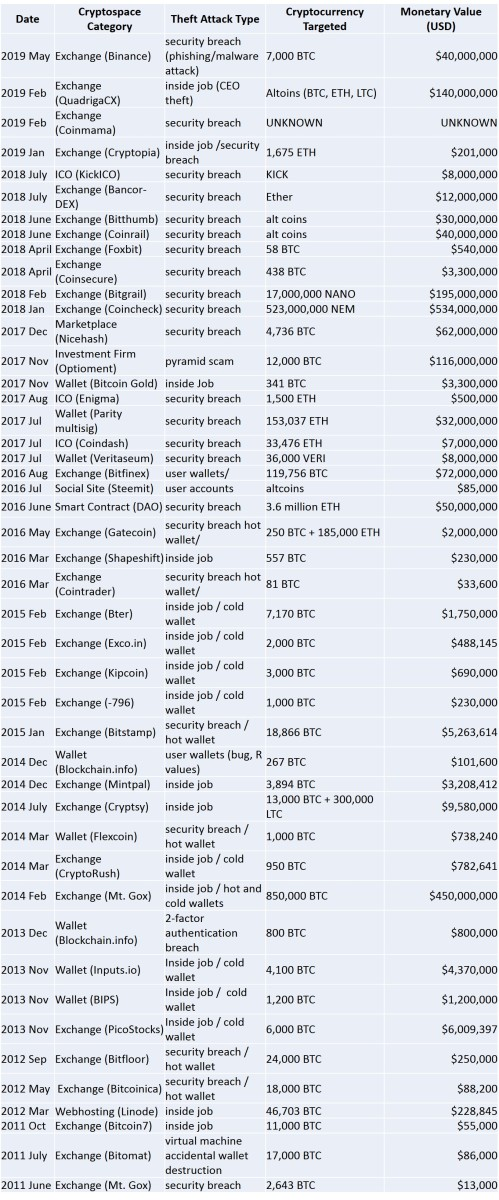 table of crypto thefts 2011-2019