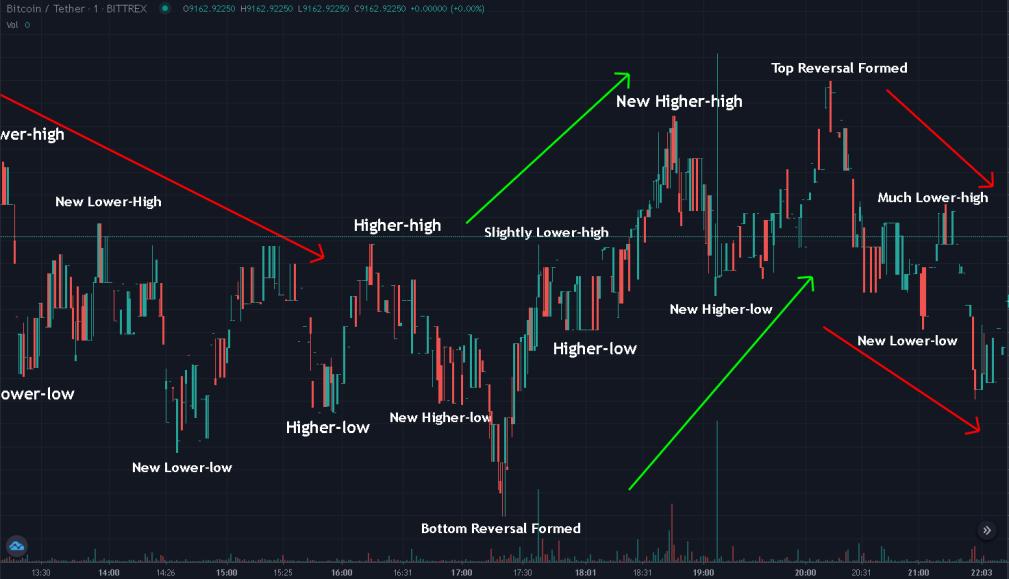 higher-highs high trevor balthrop bitcoin trend