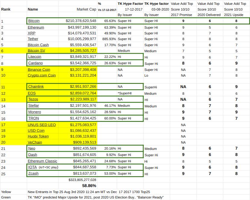 TK's 12 for '21 using CoinGecko  data