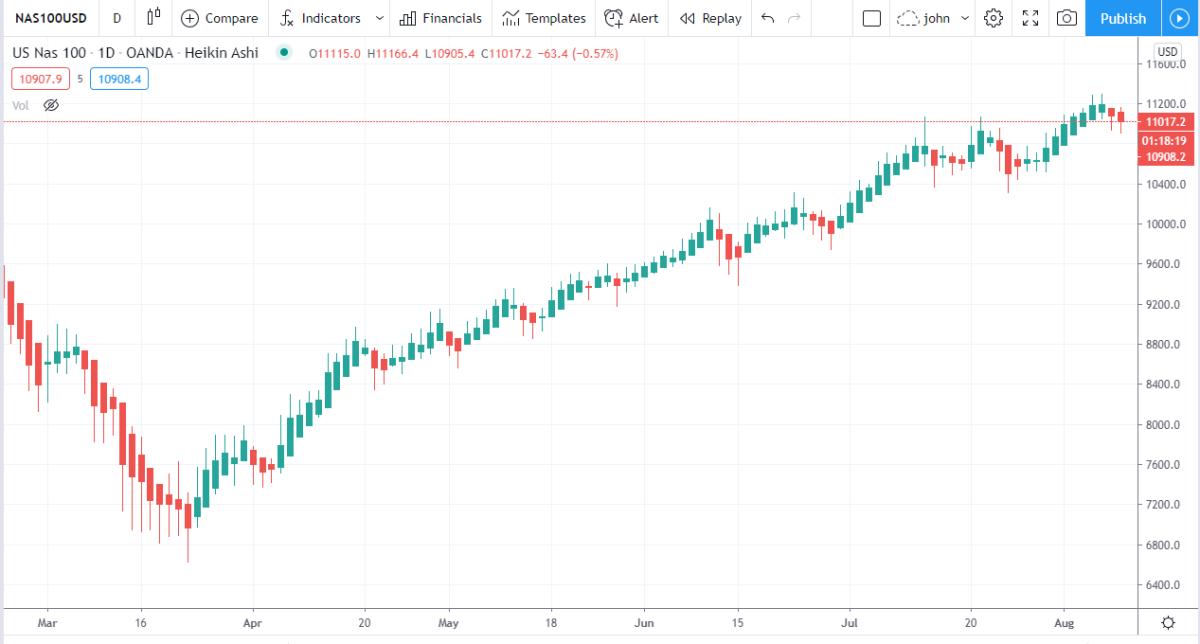 Daily BTC/USD Chart from TradingView