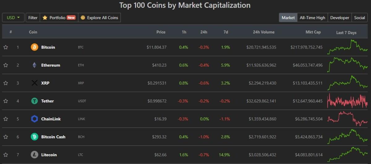 bitcoincash market capitalisation